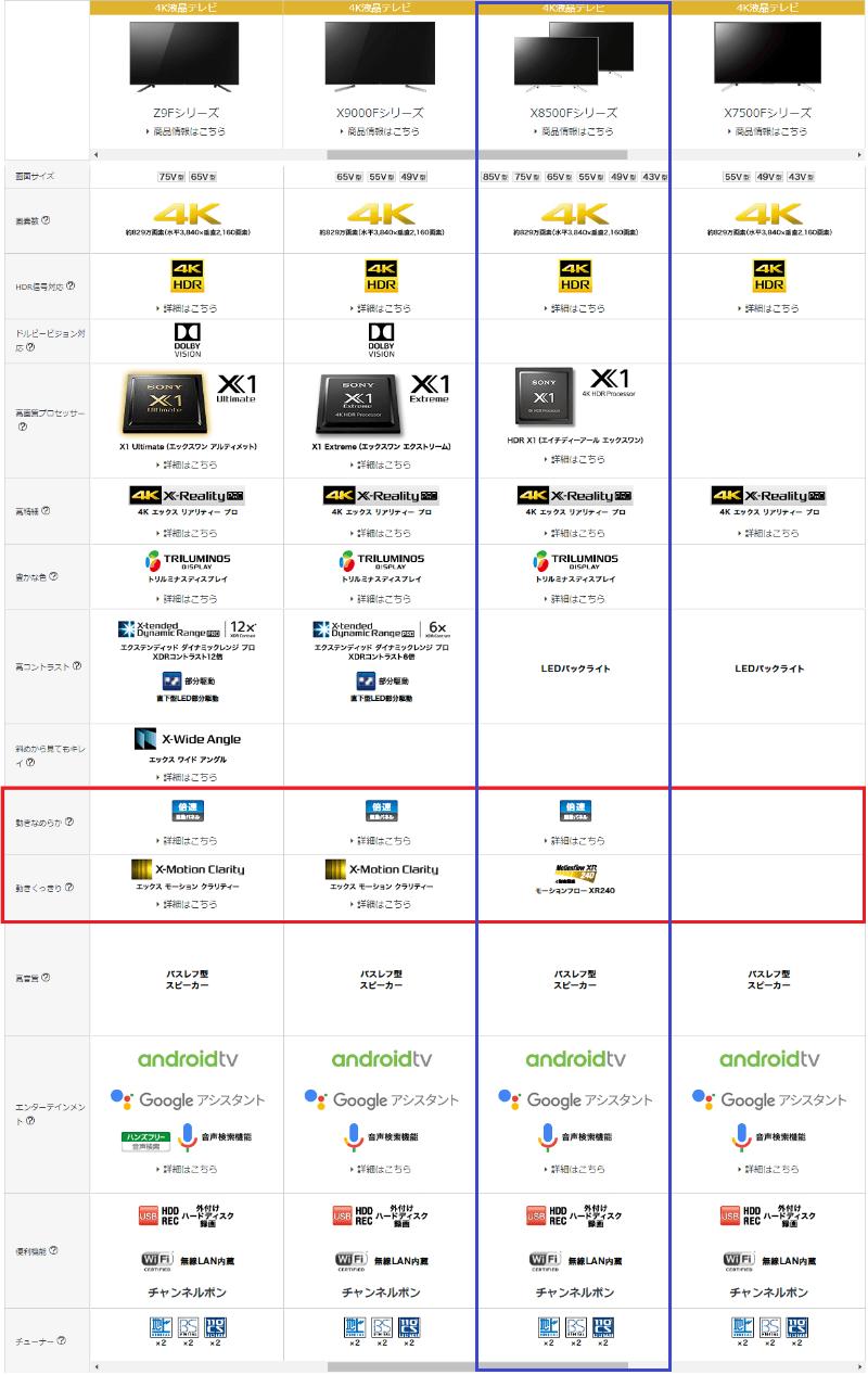 ソニーの4K比較表
