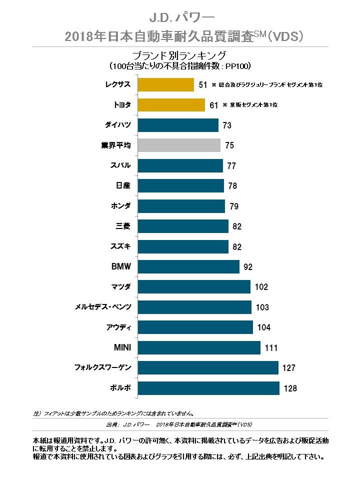 2018年 日本自動車耐久品質調査(VDS)