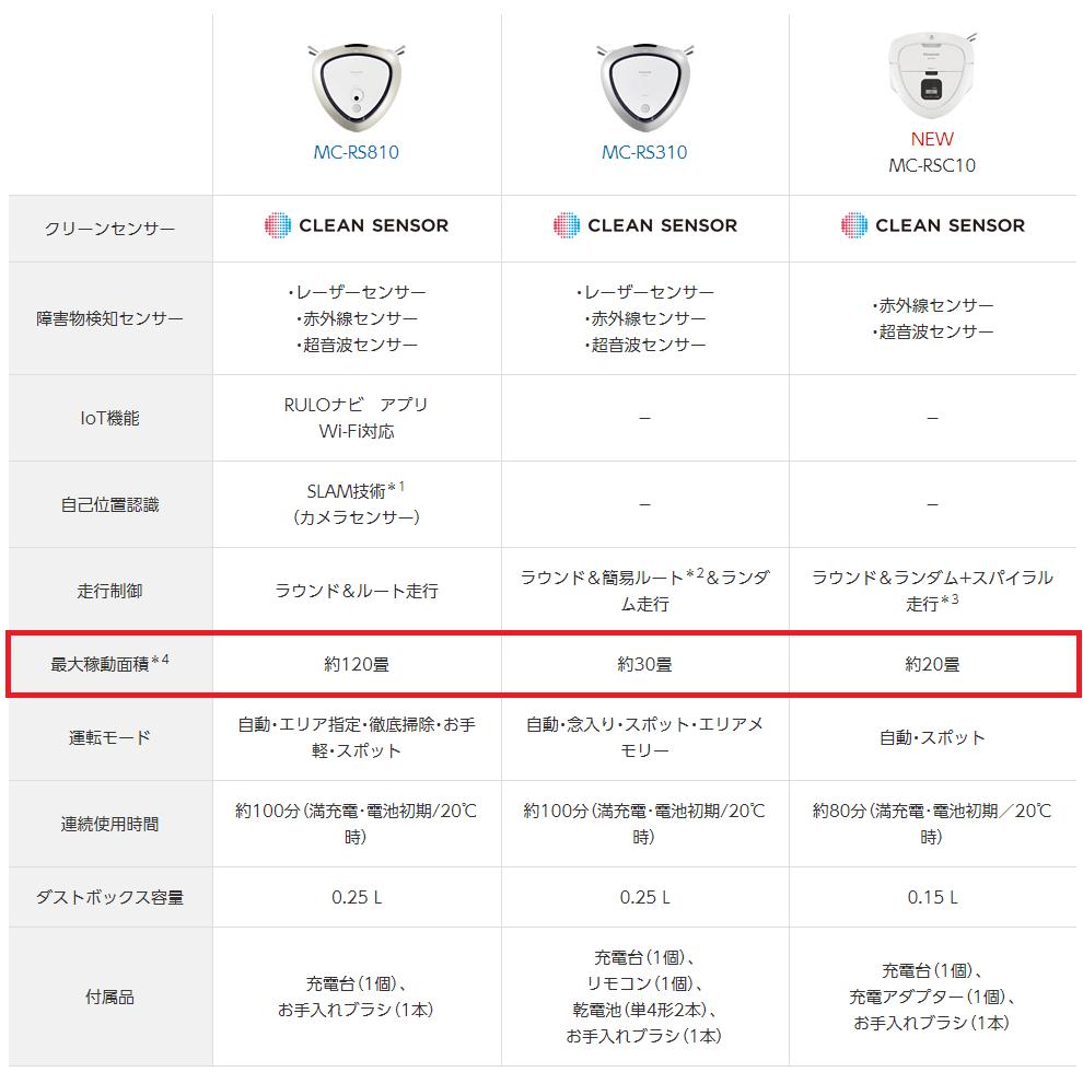 ルーロの従来機種MC-RS810とMC-RS310と、ルーロミニMC-RSC10の違い