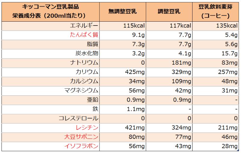 キッコーマンの豆乳種類別栄養成分