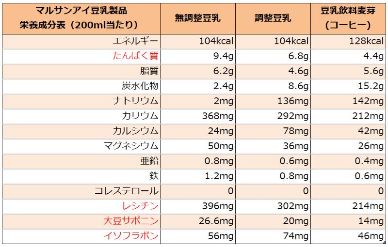 マルサンアイの豆乳種類別栄養成分