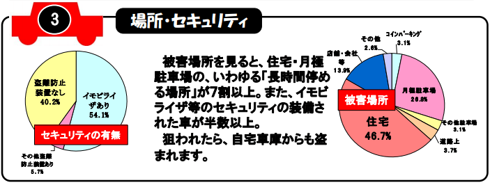 2018年(平成30年)自動車盗難、場所別 ※愛知県