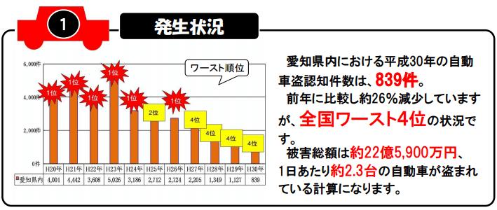 自動車の2019年(平成30年)盗難件数 ※愛知
